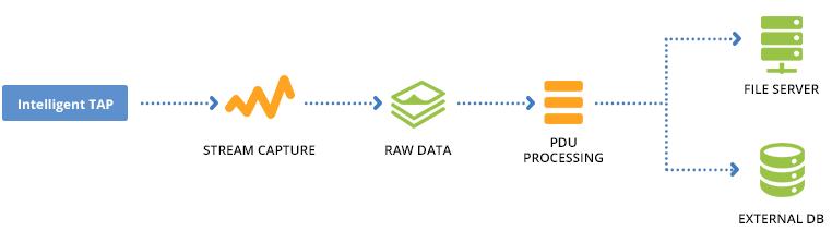 netscan / 2-step-data-processing.png